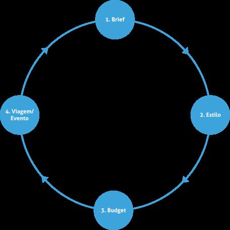Imagem ilustra ciclo de experiência